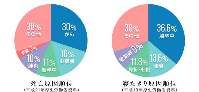 左:死亡原因順位(平成21年厚生労働省資料) 右:寝たきり原因順位(平成13年厚生労働省資料)